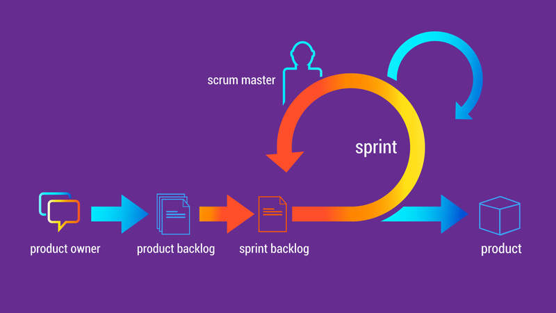 Scheme of a sprint in Scrum methodology